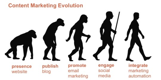 content marketing evolution, stages