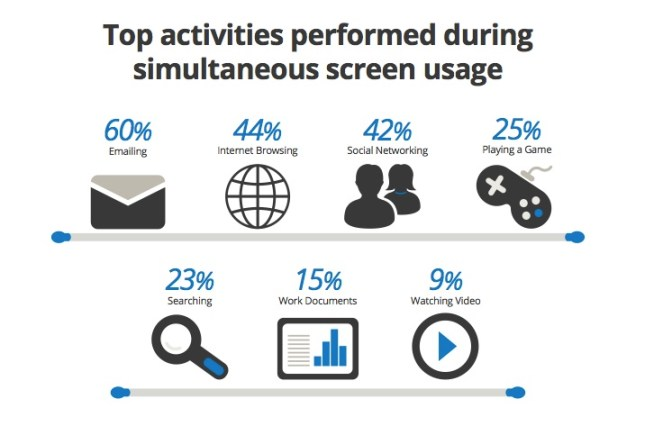 content marketing to a multi-screen world - Image 4, CMI