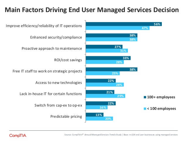 comptia-4th-annual-trends-in-managed-services-8-638