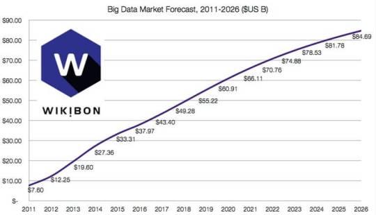 Big Data Market Forecast