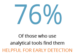 proactive analytics effectiveness