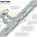 Robotic road train could change commuting as we know it