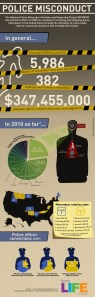 Police misconduct infographic