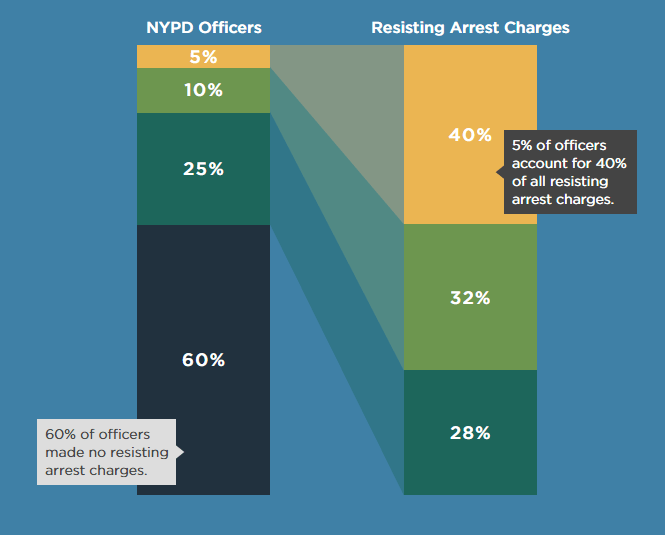 NYPD Resisting Arrest Graph