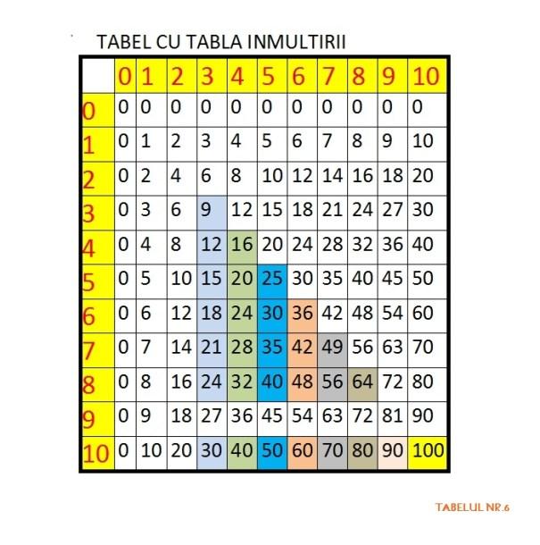 tabla inmultirii tabel 6