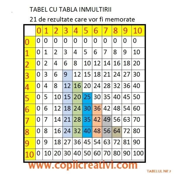 tabla inmultirii tabel 7