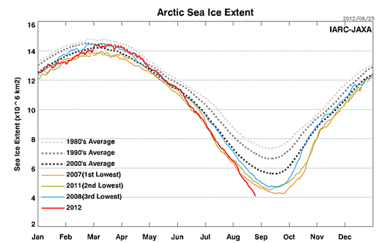 Arctic Sea Ice Shrinks To Smallest Ever: Satellite Data