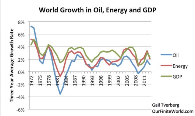 world-growth-in-oil-energy-economy-2013-logo