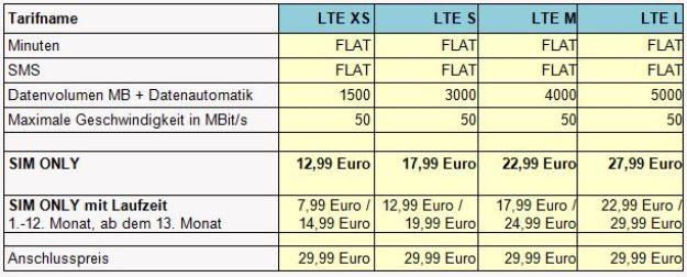smartmobil LTE Allnet Flat Angebote