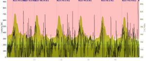 Das Höhenprofil zeigt die heftigen Tannberg