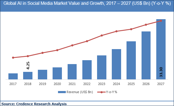 AI in Social Media Market