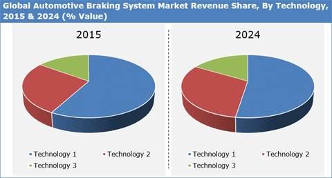 Automotive Braking System Market