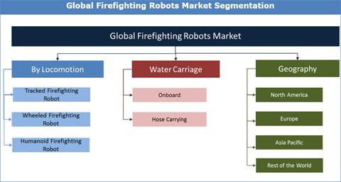 Firefighting Robots Market
