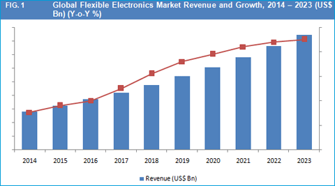 Flexible Electronics Market