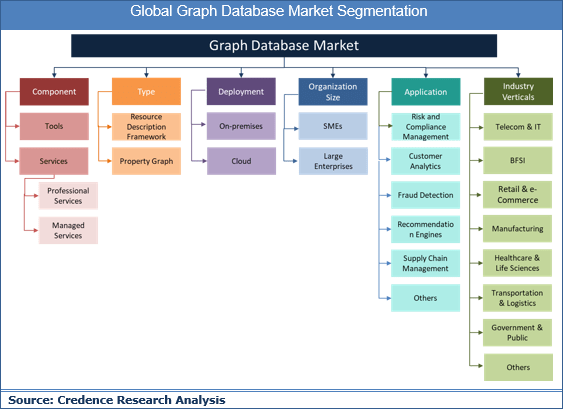 Graph Database Market