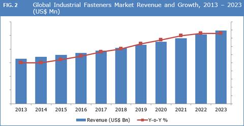 Industrial Fasteners Market