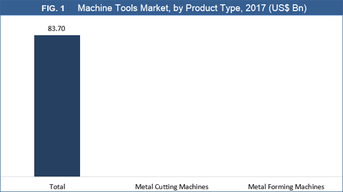 Machine Tools Market