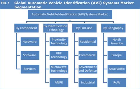 Automatic Vehicle Identification (AVI) Systems Market