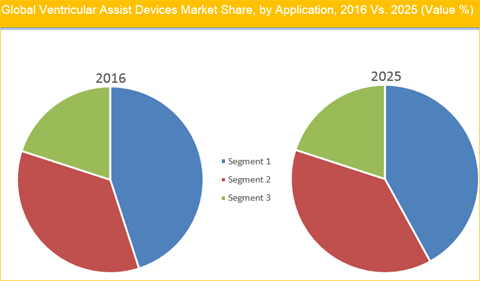 ventricular-assist-devices-market