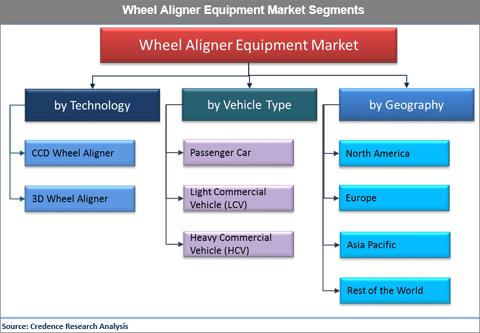 Wheel Aligner Equipment Market