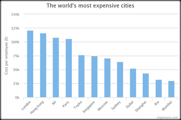 chart-savills estate agents most expensive cities in the world