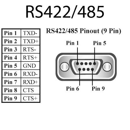 rs422 rs485pinout 9 pin functions