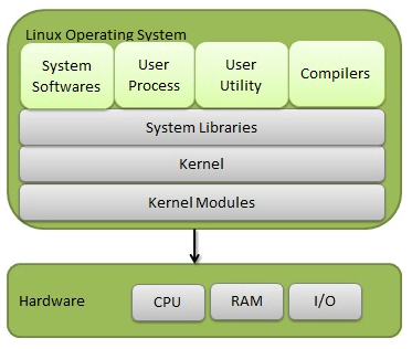 Components of Linux System