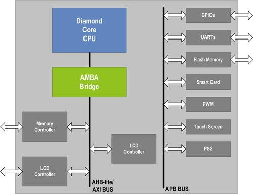 Diamond Core CPU also use amba