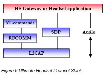 bt Figure 8 Ultimate Headset Protocol Stack