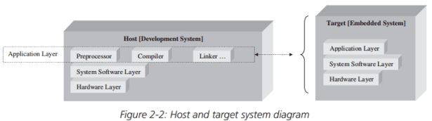host and target system diagram