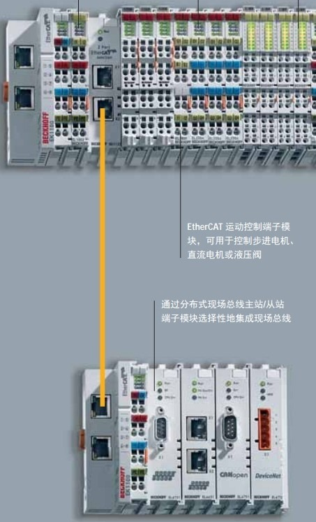 ethercat expand many filedbus for real bus coupler