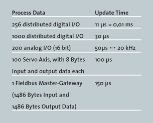 ethercat performance overview