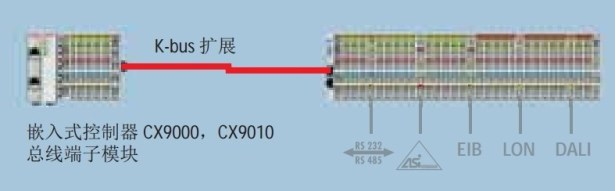 kbus extended many bus for cx9000