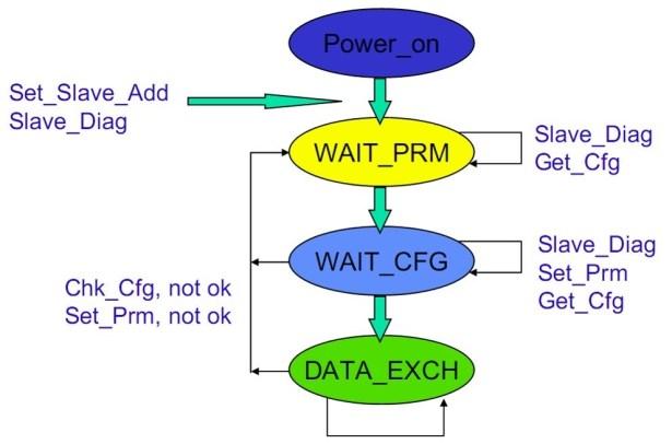 profibus dpv0 cyclic message