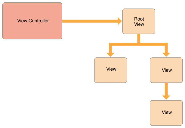 ios view hierarchy root view