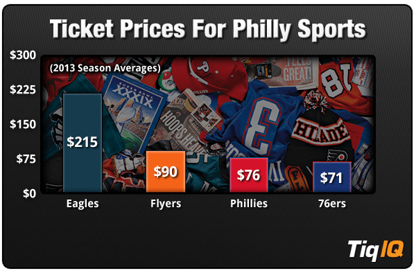 PhillySportsTickets