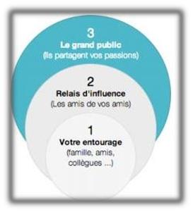 crowdfunding sources financement cercles famille amis  public