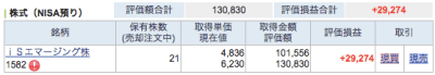 2015年4月 NISA口座 株