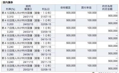 2015_5_個人向け債券