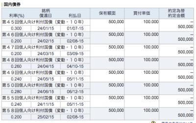 2015年_7月 債券