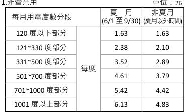 單張電價表_中文__105_04_01_pdf