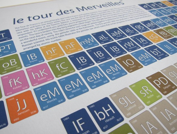 Tour De France Periodic Table (1)