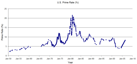 Historical_US_Prime_Rate