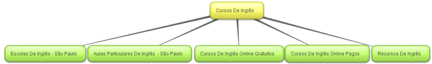 strutura Sitemap