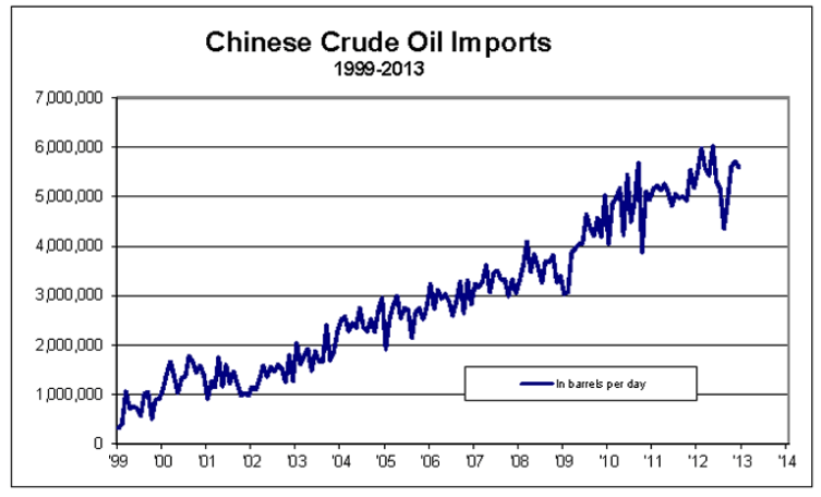 China Crude Oil Imports