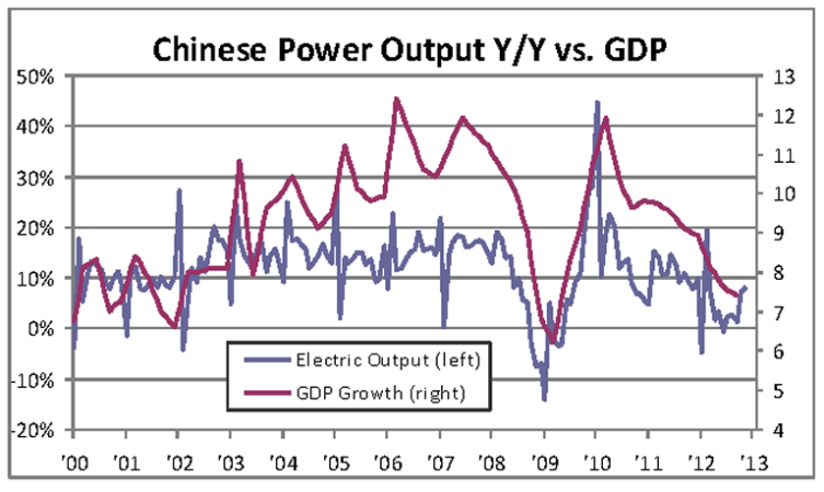 Chinese Power Output