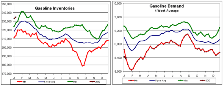 Gasoline Inventories