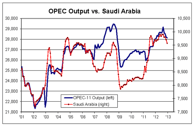 OPEC Output vs Saudi Arabia