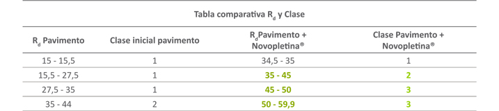 Comportamiento al deslizamiento del peldaño Novopletina - Tabla