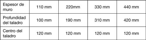 SikaMur® InjectoCream-100. Barrera antihumedad DPC basada en silanos para tratamiento de humedades por capilaridad.